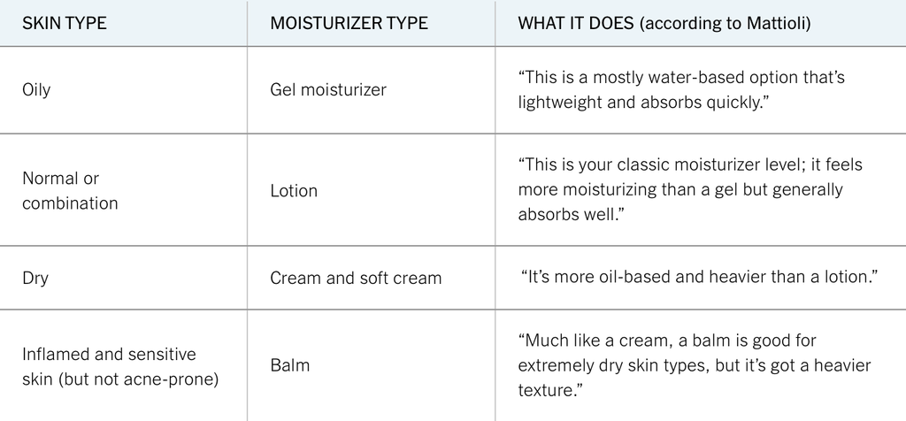 What is the right moisturizer for my skin type